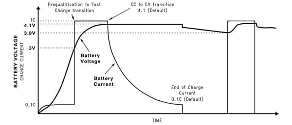 A Designer's Guide to Lithium Ion (Li-ion) Battery Charging