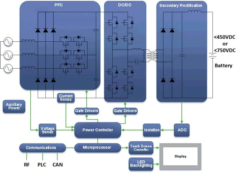 Electric Vehicle Charging Diagram