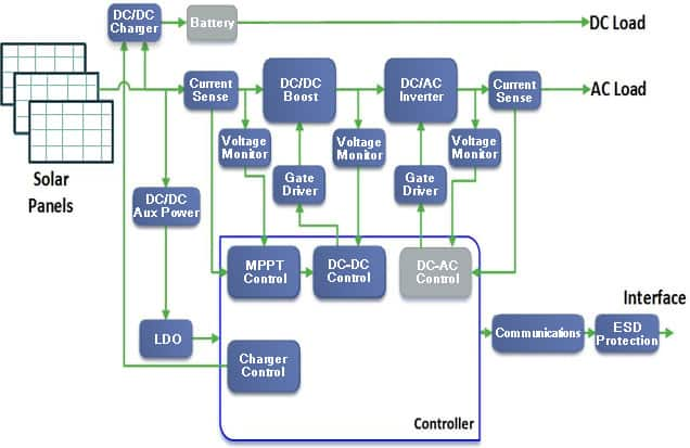 Solar Inverter Diagram